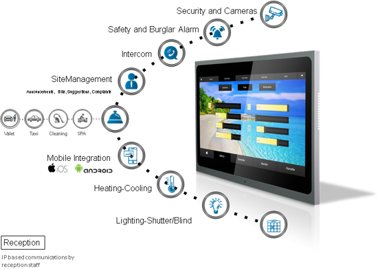 Picture of EAE VALESA TOUCH PANEL 10.1 inch ,  2x ethernet, 1x knx , 8ch input